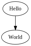 Hello World con Graphviz